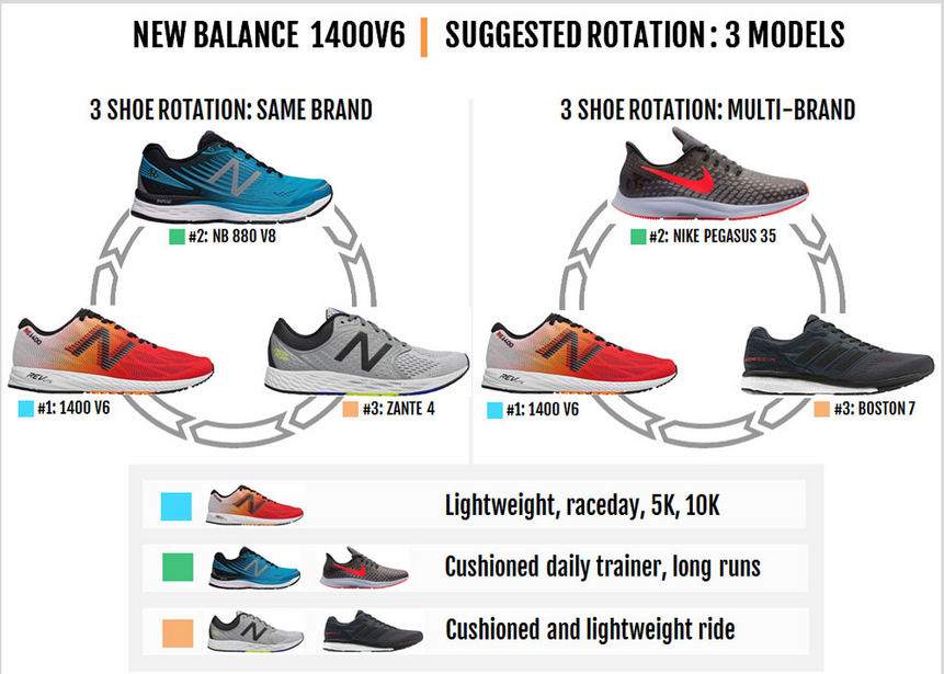 RECOMMENDED ROTATION